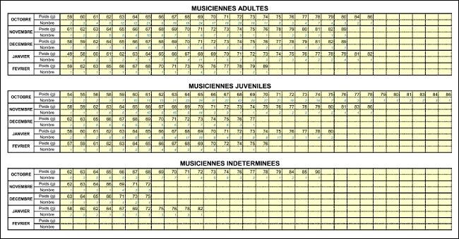 Poids et age des grives - tableaux de calculs