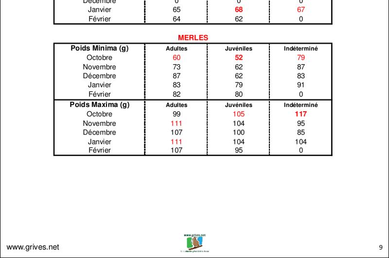 Poids des grives 2015/2016 - minima/maxima